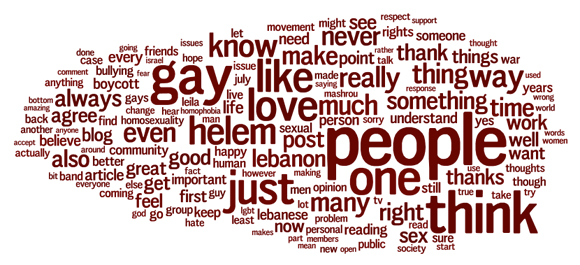 Wordle - OhMyHappiness Comments